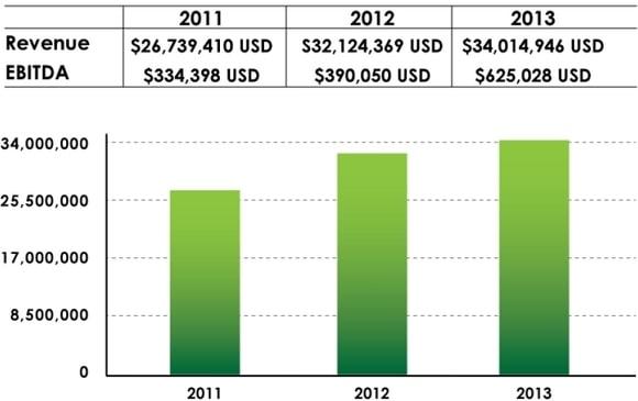 velocity_revenues
