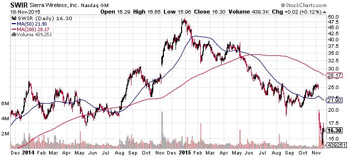 SWIR-Chart