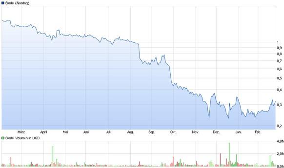 biodel_chart