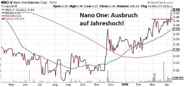 NNO-chart