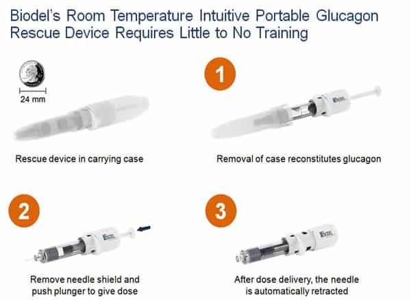 Biodels GEM-Produkt adressiert einen riesigen Diabetes-Market