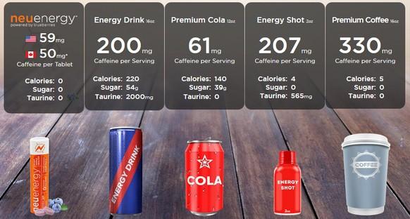 neuenergy hat entscheidende Vorteile gegenüber anderen Energiespendern