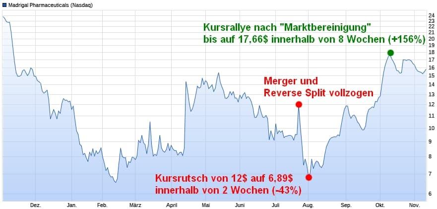 Ein typisches Szenario nach einem Merger mit anschließender Aktienzusammenlegung.