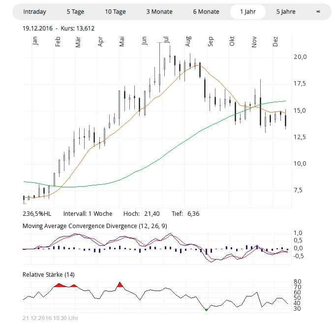 barrick_chart_211216