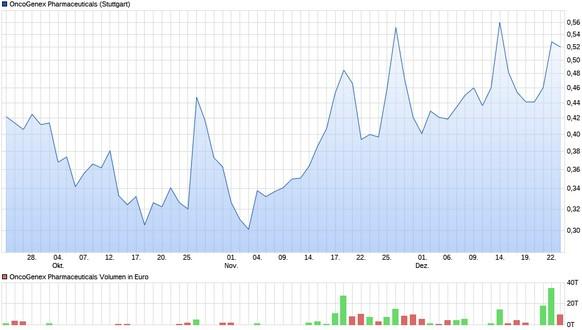 Seit einigen Wochen ist auch in Deutschland verstärktes Interesse an der Aktie zu verzeichnen.