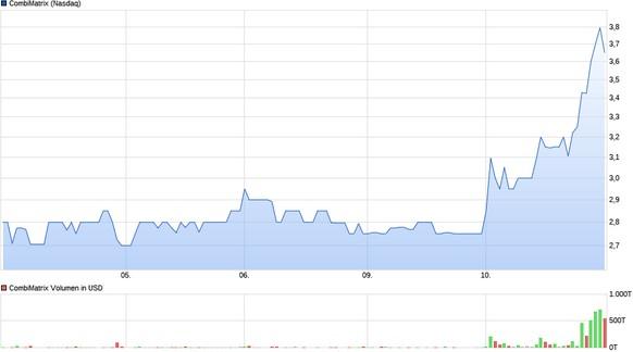 Die CombiMatrix-Aktie explodierte gestern unter rekordverdächtigem Volumen. Quelle: ariva.de