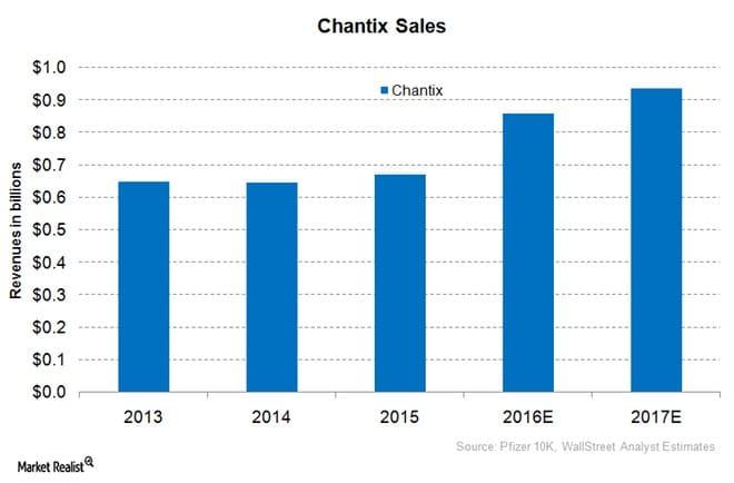 Pfizers Chantix spült fast eine Milliarde jährlich in die Kasse, hat jedoch starke Nebenwirkungen und ist sehr teuer