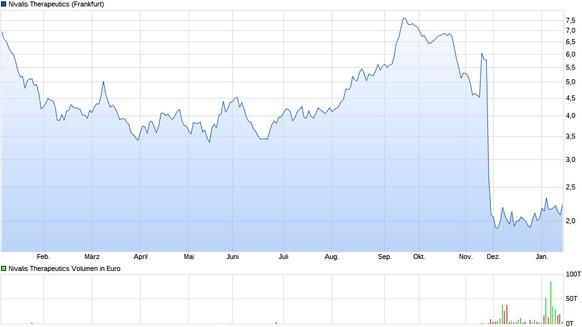 Nach dem Studienflop im November ist Nivalis nur noch als Vehikel für einen Börsengang zu bewerten