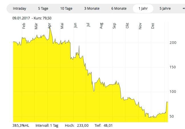 Auch die Solarworld-Anleihen befindet sich im Aufwind