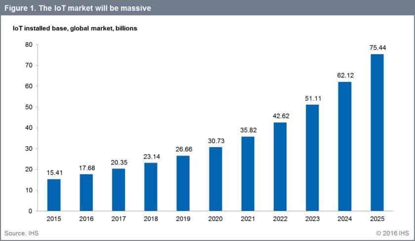 Der IoT-Markt dürfte in den kommenden Jahren wie kaum ein anderer explodieren