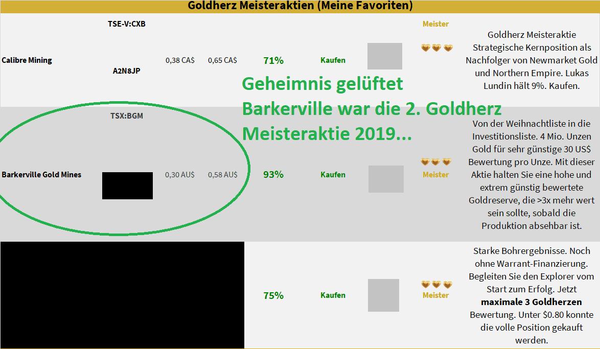 Barkerville Gold Aktie