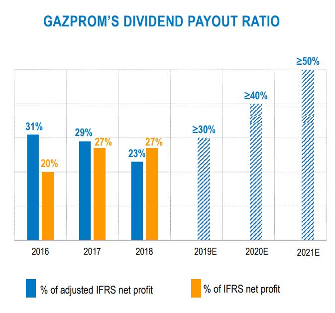Gazprom Aktie Dividende