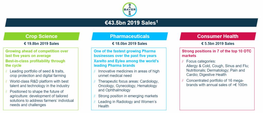 Umsatzaufteilung Bayer 2019