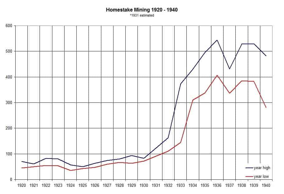 Die Goldpreis Prognose - Historischer Chart
