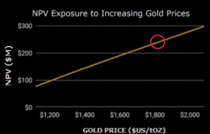 Goldpreis Entwicklung
