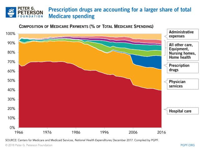 Preise verschreibungspflichtige Medikamente USA als Teil von Medicare
