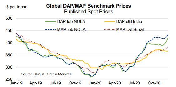 Düngerpreise DAP-MAP