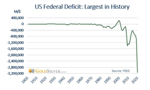 US Haushaltsdefizit seit 1900 mit 3,2 Billionen US-Dollar im Jahr 2020 auf einem Rekordwert.